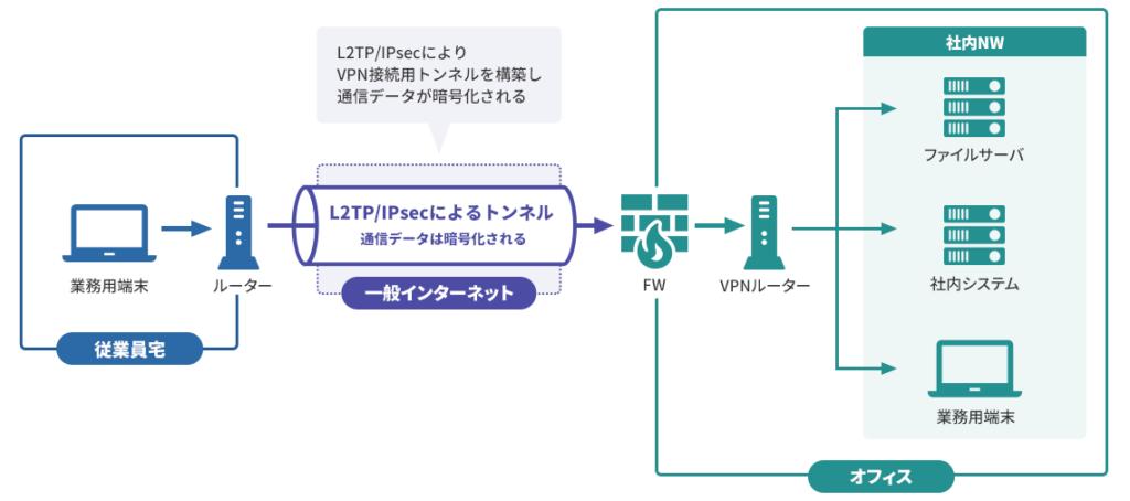 インターネットVPN(L2TP/IPsec)
