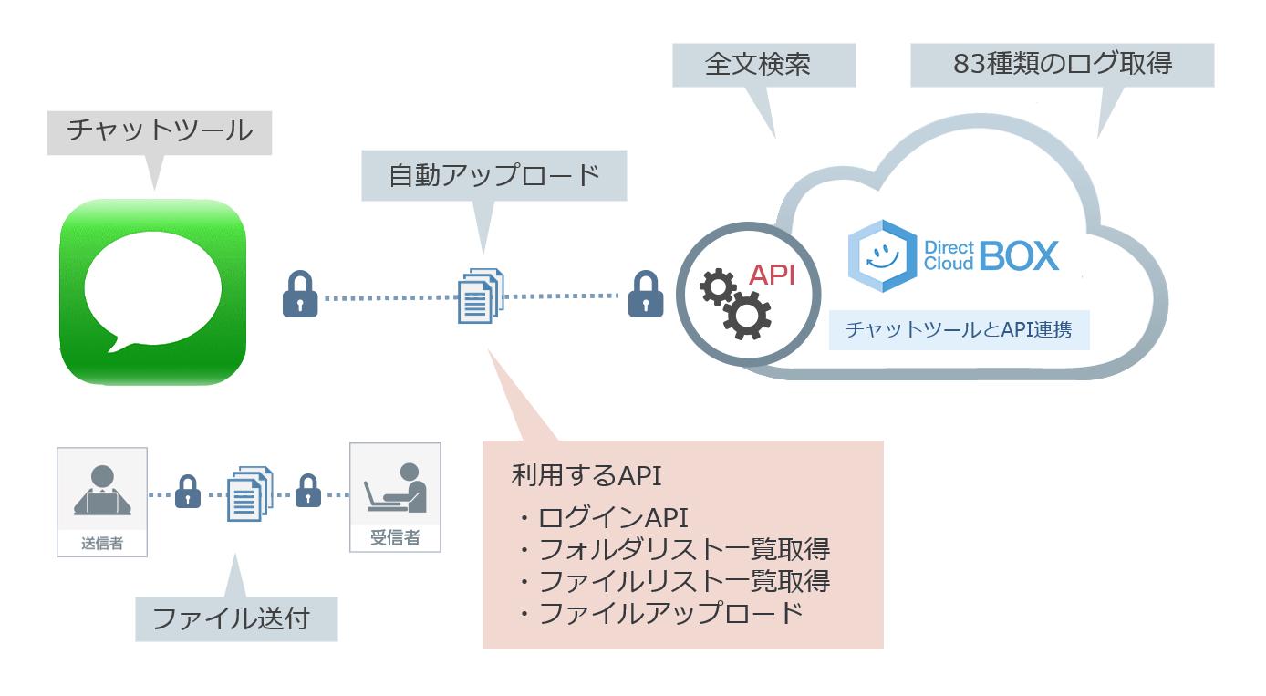 チャットツールとDirectCloud-BOXのAPI連携