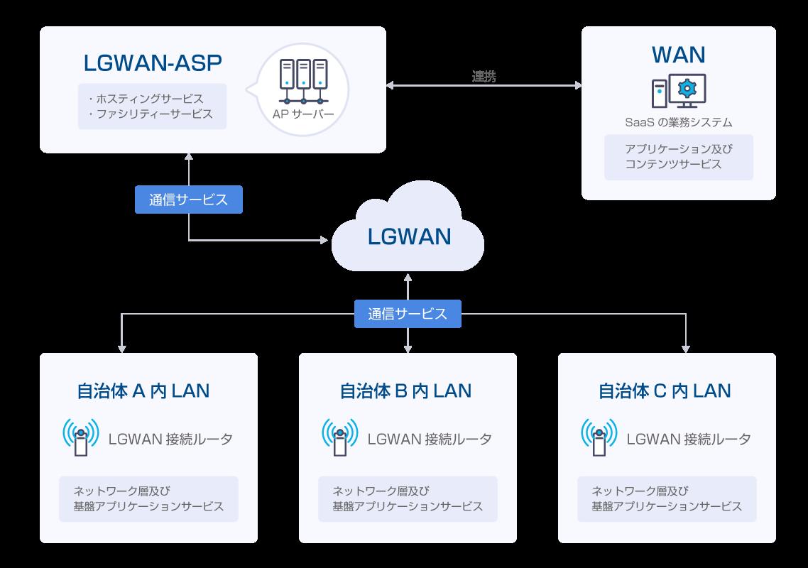 LGWAN-ASPを経由した接続イメージ