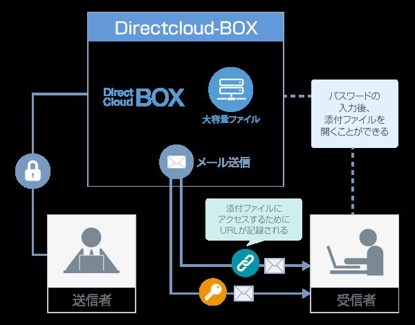 DirectCloud-BOXの共有リンク機能