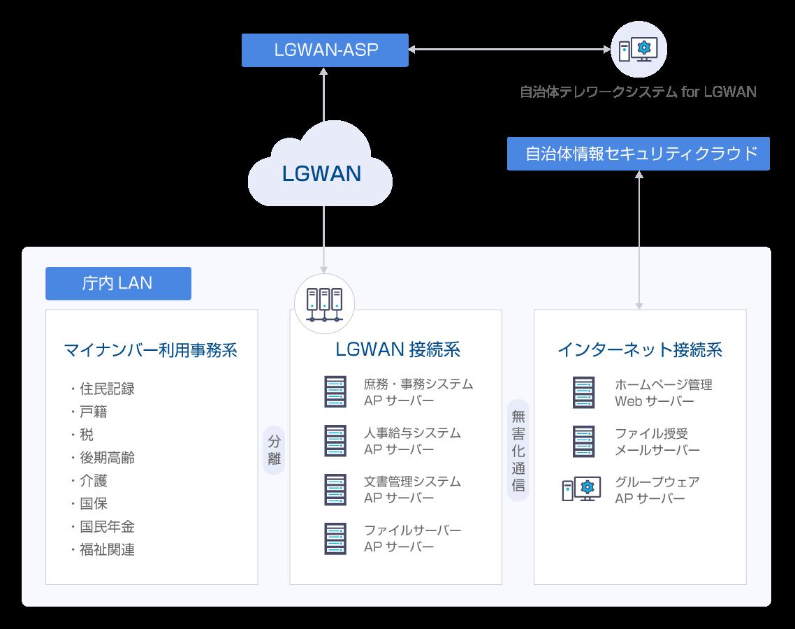 DirectCloud-BOXの提供範囲