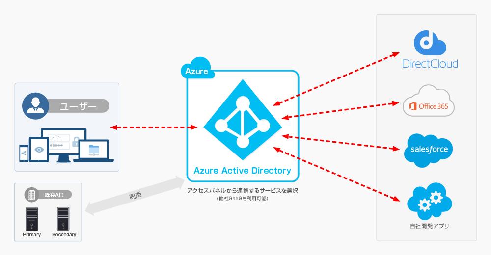 ファイル共有サービスとad認証によるssoを手軽に実現 directcloud box